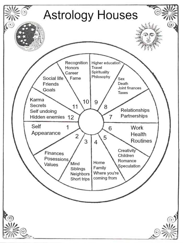 astrology-houses
