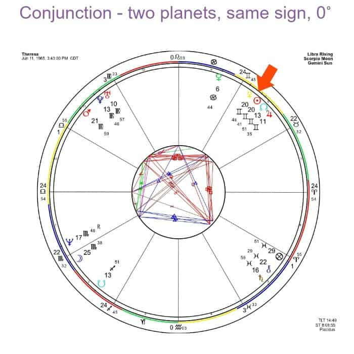 Astrological conjunction - Sun and Mercury.