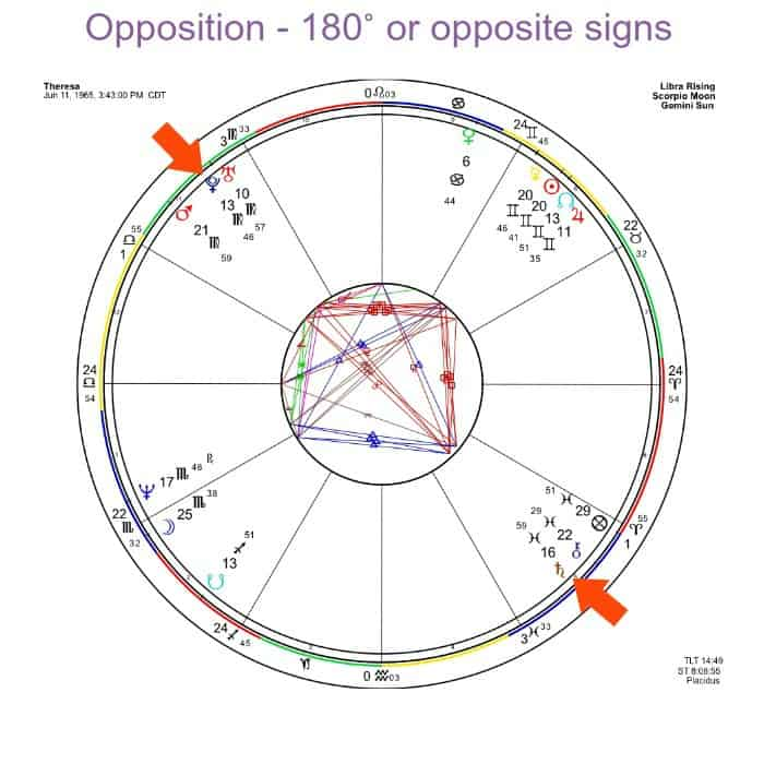 Saturn is 16˚ Pisces and Pluto is in Virgo at 13˚. They are polar opposites. And that's the key for oppositions - just look for the opposite sign! EASY!