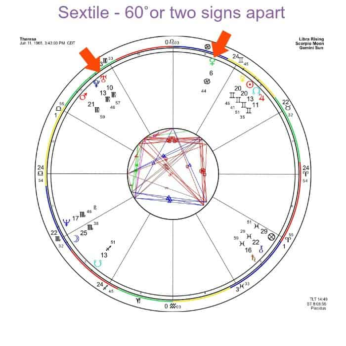 Look at the arrows here - Venus in Cancer at 6˚ and Uranus in Virgo at 10˚. The orb is less than 5˚ so it's strong. Sextiles are 60˚ apart or two signs over.