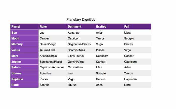 Star School Lesson 14: Planetary Dignities and Debilities