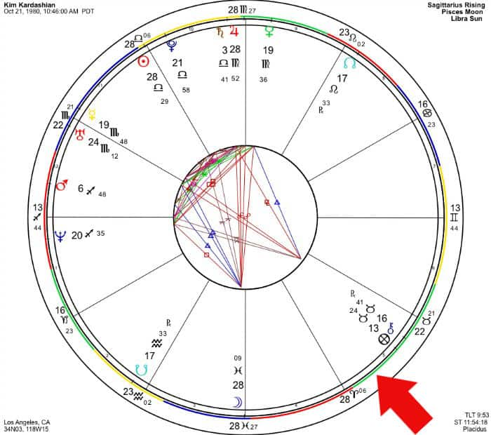 Kim Kardashian's astrology chart with Uranus in Taurus transit